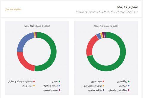 بازخورد اختتامیه جشنواره هنر ایران در رسانه ها